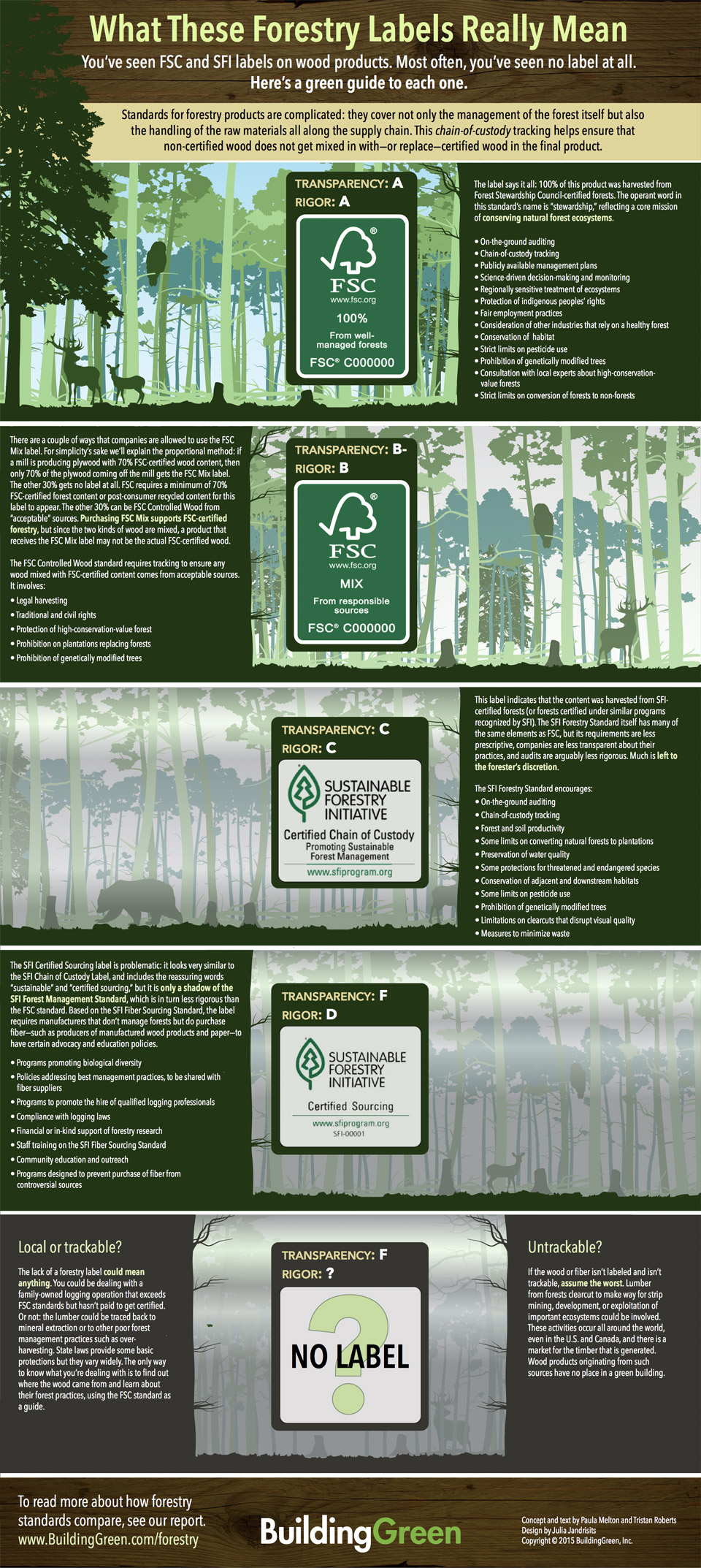 What These Forestry Labels Really Mean