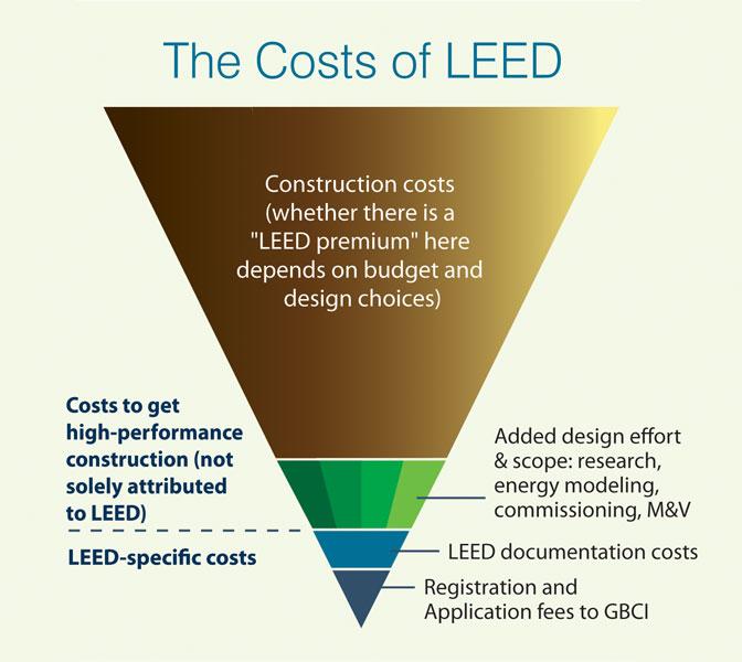 The Cost Of Leed Certification Buildinggreen