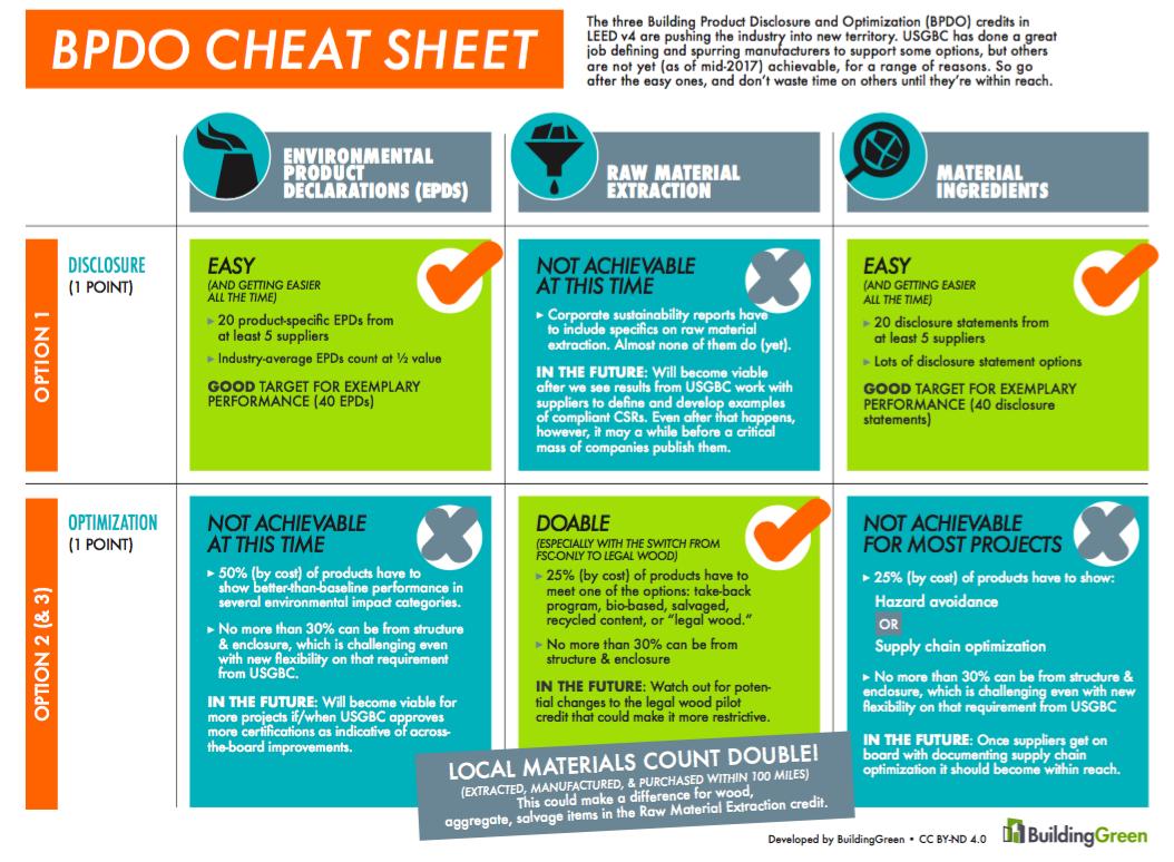 Reality Check For Leed V4 Product Credits Buildinggreen