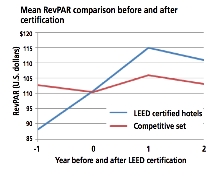 Leed helps hotels book quickly and charge more buildinggreen for Benefits of leed certification