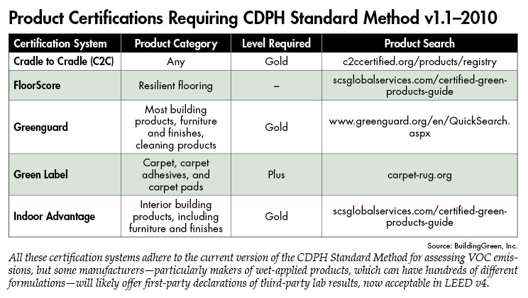 Finding Products For Leed V4 A Guide Buildinggreen