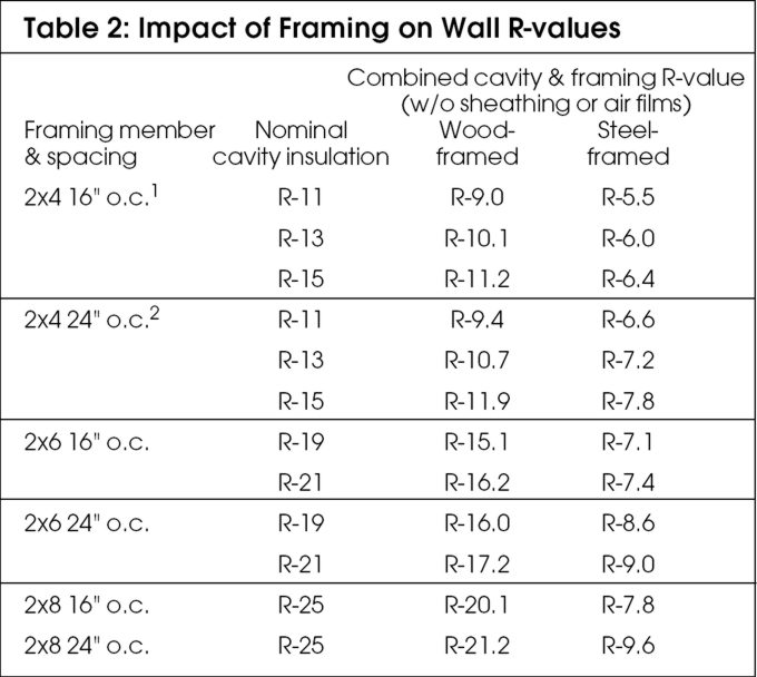 Steel Or Wood Framing Which Way Should We Go Buildinggreen