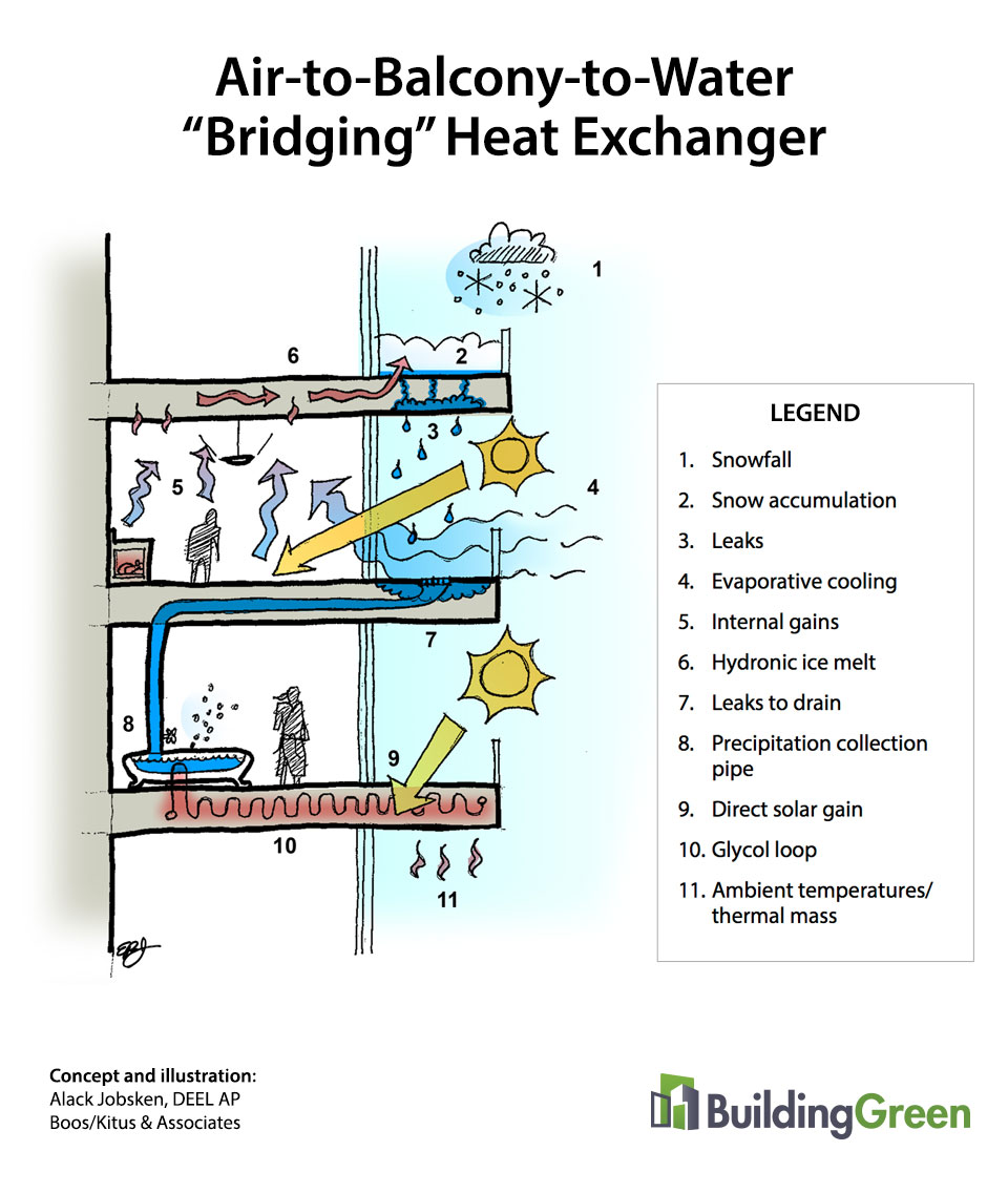 "Air-to-Balcony-to-Water ""Bridging"" Heat Exchanger"