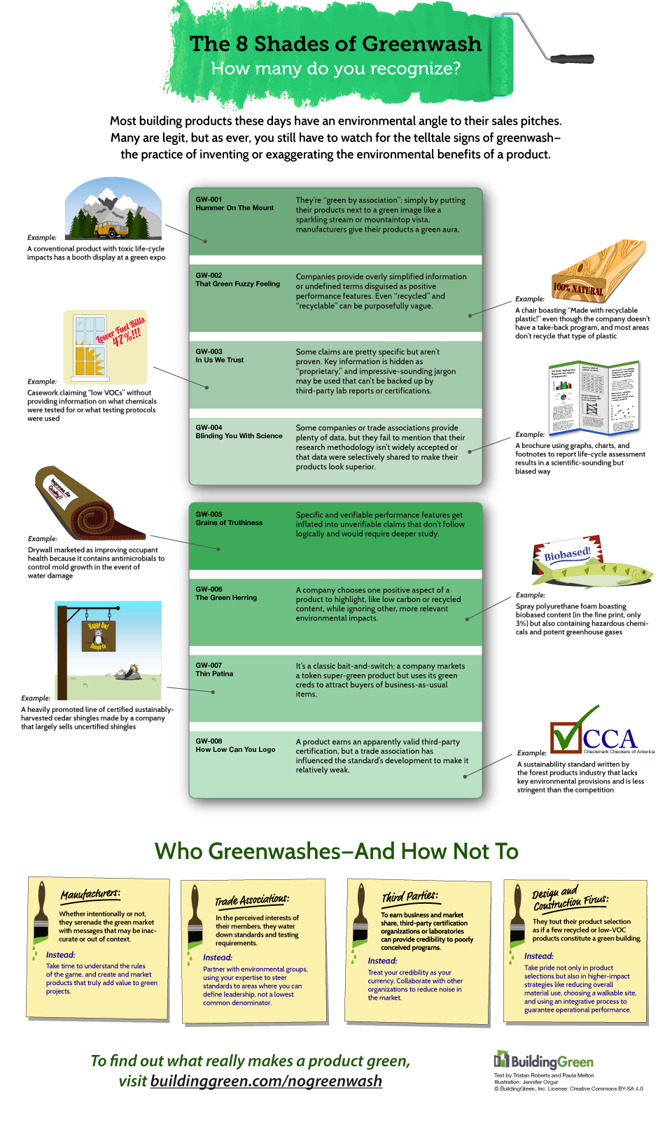 The 8 Shades of Greenwash: How Many Do You Recognize?
