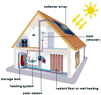 Solar Hydronic Radiant Space Heating Buildinggreen