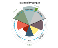 ASSA ABLOY sustainability compass