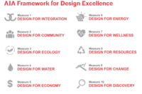 A list of the ten principles of the Framework for Design Excellence
