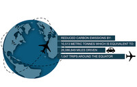 a graphic showing 1,047 avoided trips around the equator