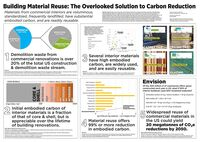 reuse cycle poster