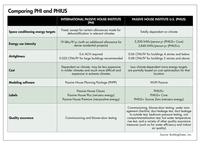 PHI vs PHIUS table