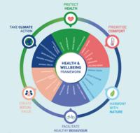 A circular diagram shows the six principles.