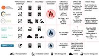 Net-zero energy and carbon standards