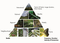 Images of nature are stacked into a pyramid shape
