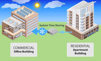 A diagram shows energy flows between a residential apartment building and a commercial office building.