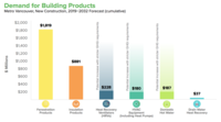 graph showing demand for green building products