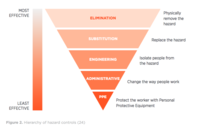 hierarchy of hazard controls
