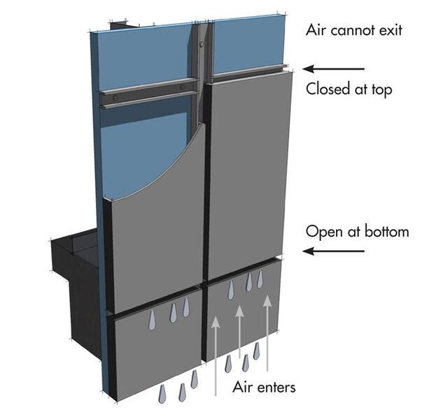 pressure-equalized rainscreen illustration