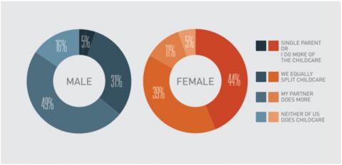 parenting by gender doughnut chart