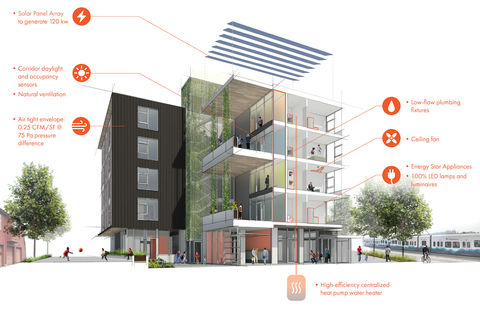 Affordable Homeownership Building Othello sustainability features