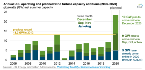 wind turbine capacity, operating and planned, 2006–2020