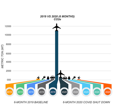 chart showing impact of avoided flying in 2020 vs 2019