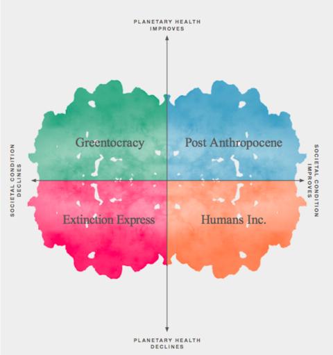 Four Plausible Futures: 2050 Scenarios