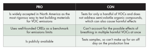 Leed And Well Product Labels A Guide And Analysis Buildinggreen