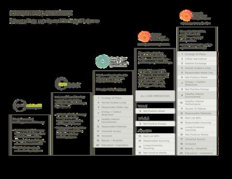 A ladder diagram of ILFI certifications