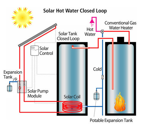 Solar Thermal Hot Water, Heating, and Cooling | BuildingGreen