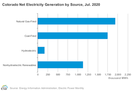 bar chart of Colorado grid energy sources