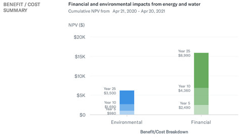 economic and environmental cost/benefit analysis from Arc software
