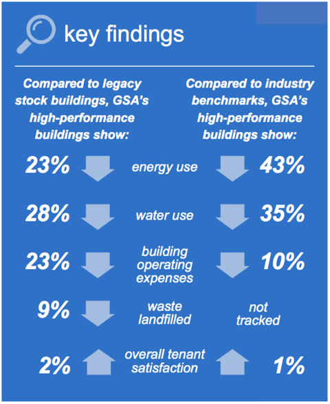 In high-performance federal buildings, energy and water use lower than that of other federal buildings.