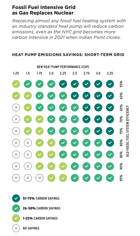 A table shows replacing almost any fossil fuel heating system with an industry standard heat pump will reduce carbon emissions.