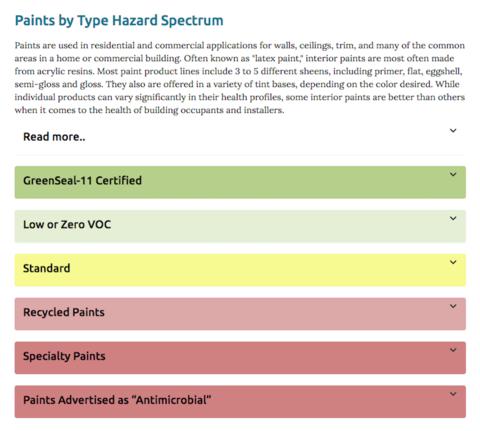 healthy and hazardous paints