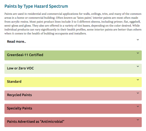 healthy and hazardous paints