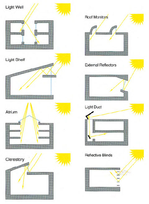 Lighting Design For Health And Sustainability A Guide For Architects Buildinggreen