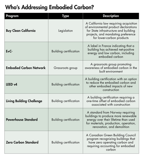 This table shows groups and programs addressing embodied carbon in the built environment.