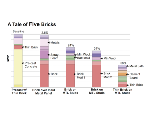 Different brick walls can have widely differing carbon impacts.