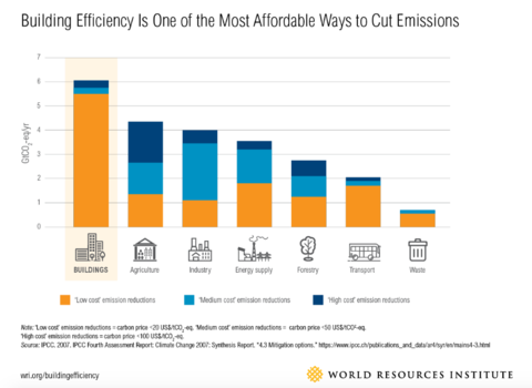 Building efficiency is the most affordable way to cut emissions compared to other industries like agriculture, industry, and transportation.