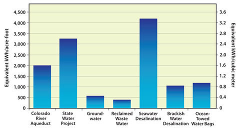 Alternative Water Sources: Supply-Side Solutions for Green