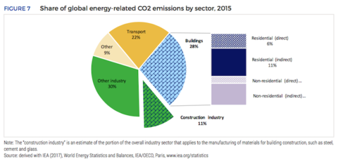 Zero-carbon buildings are vital: the building sector is responsible for 39% of global carbon emissions.