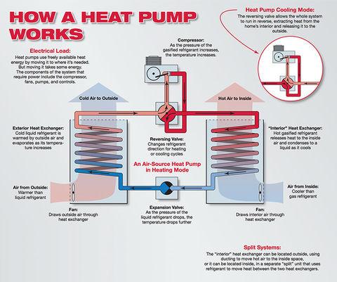 how air-source heat pumps work  energy efficiency