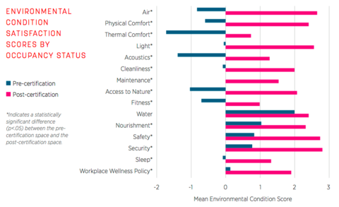 Chart of Environmental Condition Satisfaction Scores.  Well-being at work shot up for ASID employees thanks to better office design.