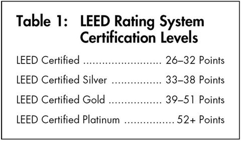 LEED: A Look at the Rating System That\'s Changing the Way America ...