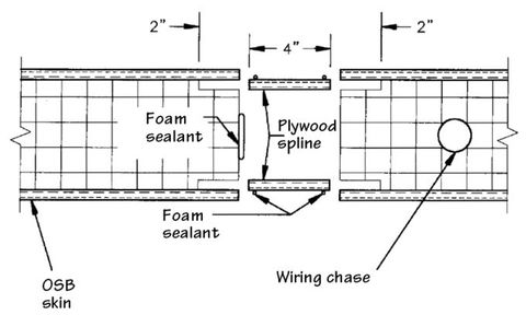 Structural Insulated Panels: An Efficient Way to Build | BuildingGreen