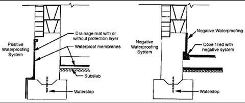 """Basement Drainage Design installing basement waterproofing from the """"negative"""" side"""