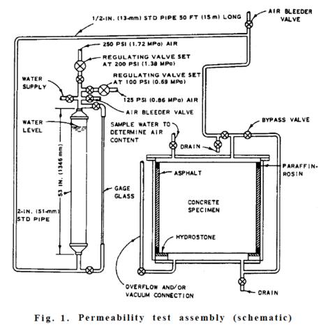 The U.S. ACE_CRD-C 48-92 negative side waterproofing test